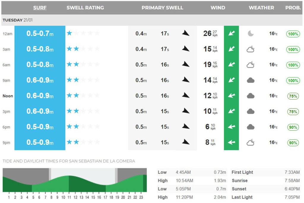 surfing-forecast-tenerife-3